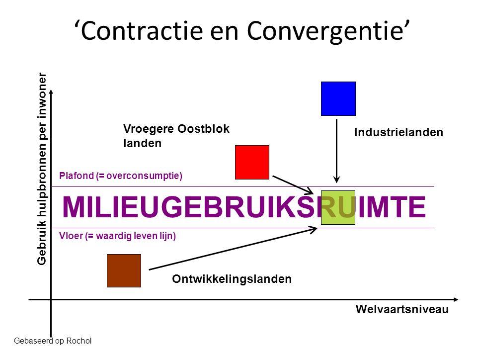 'Contractie en Convergentie'