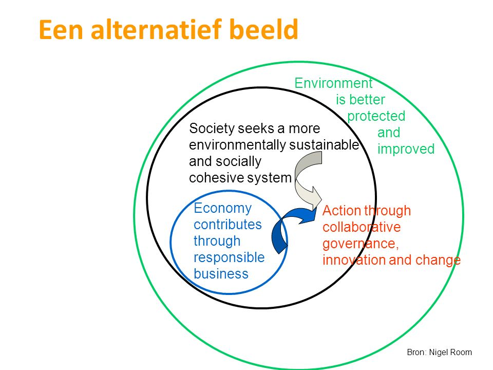Een alternatief beeld Environment is better protected and improved
