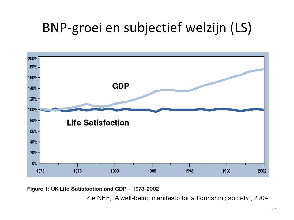 BNP-groei en subjectief welzijn (LS)