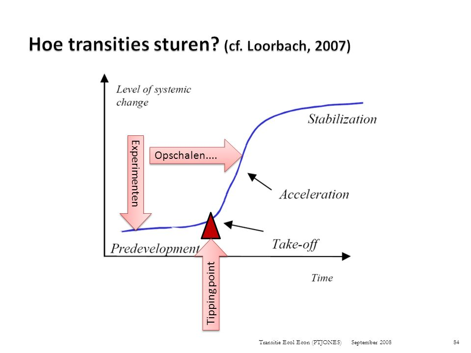 Hoe transities sturen (cf. Loorbach, 2007)