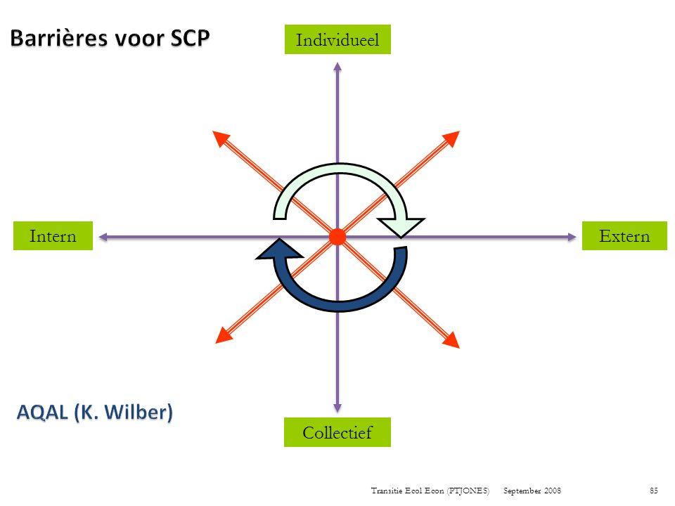 Barrières voor SCP AQAL (K. Wilber) Individueel Intern Extern