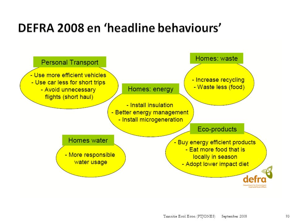 DEFRA 2008 en 'headline behaviours'