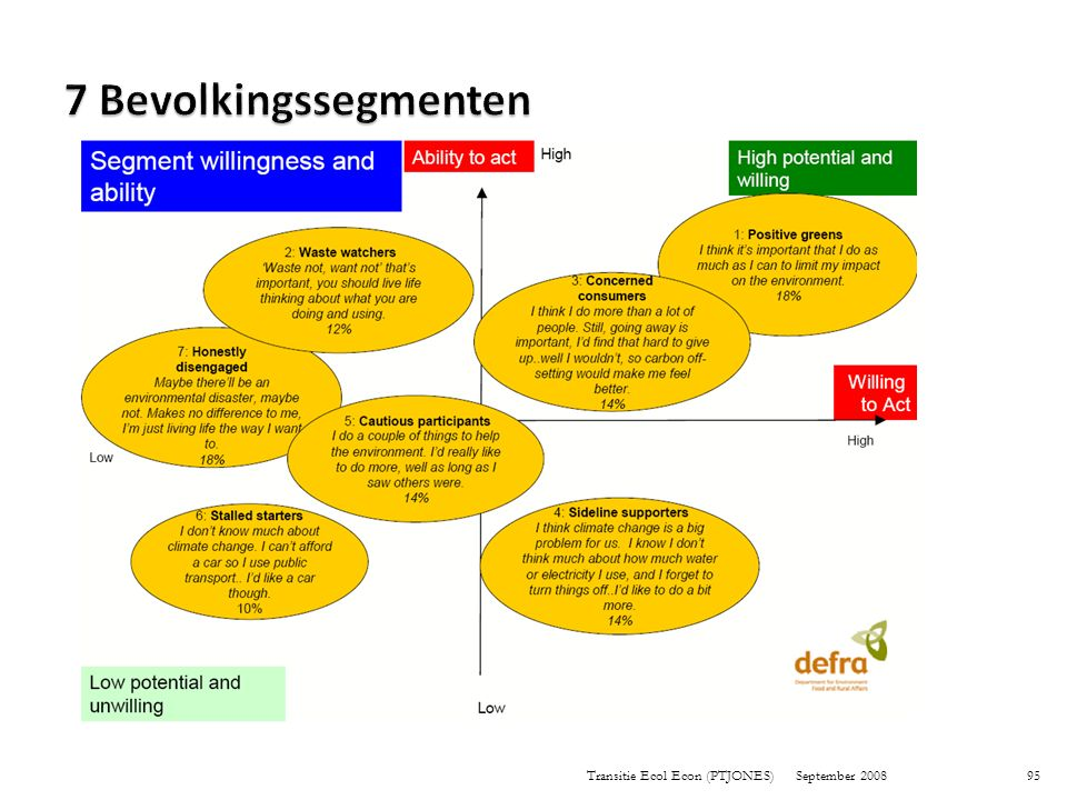 7 Bevolkingssegmenten 95 Transitie Ecol Econ (PTJONES) September 2008