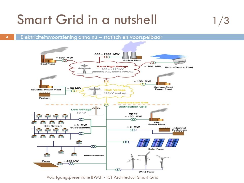 Smart Grid in a nutshell 1/3