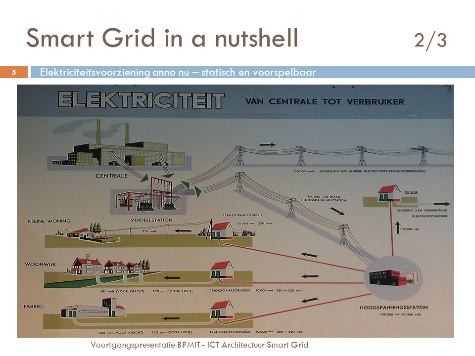 Smart Grid in a nutshell 2/3