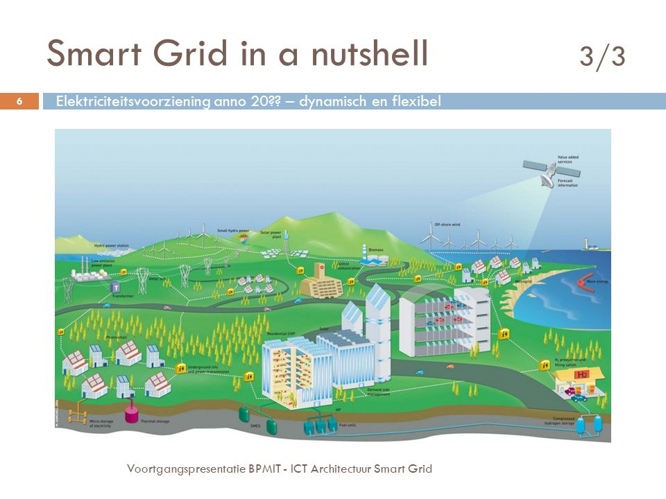 Smart Grid in a nutshell 3/3