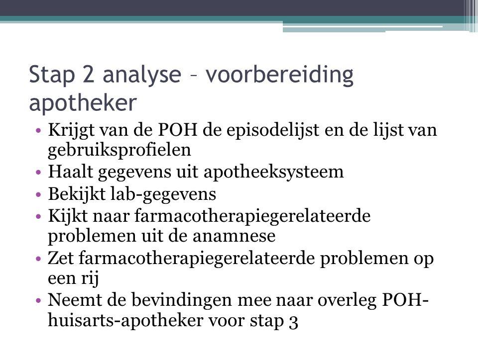 Stap 2 analyse – voorbereiding apotheker