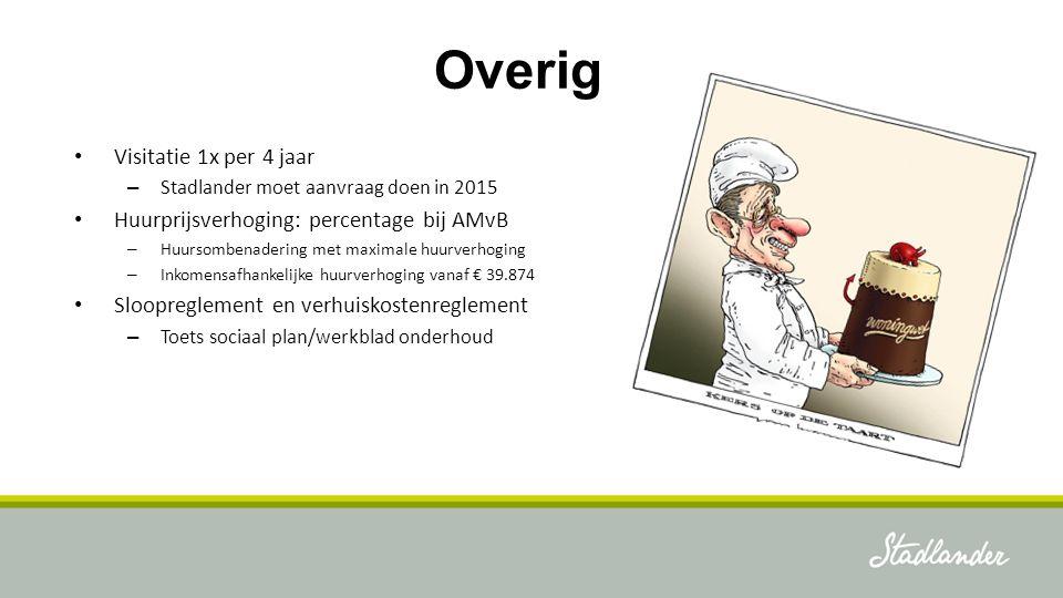 Overig Visitatie 1x per 4 jaar Huurprijsverhoging: percentage bij AMvB