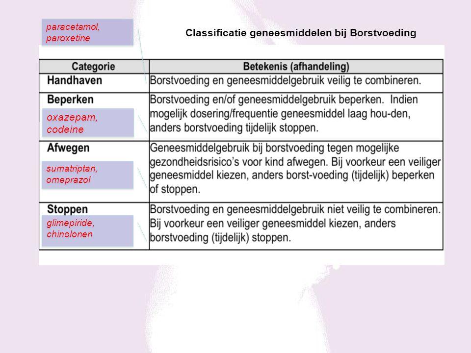Classificatie geneesmiddelen bij Borstvoeding