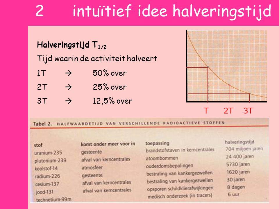 2 intuïtief idee halveringstijd