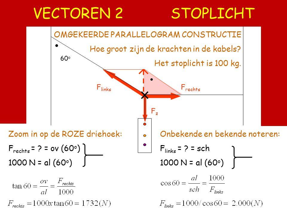VECTOREN 2 STOPLICHT OMGEKEERDE PARALLELOGRAM CONSTRUCTIE