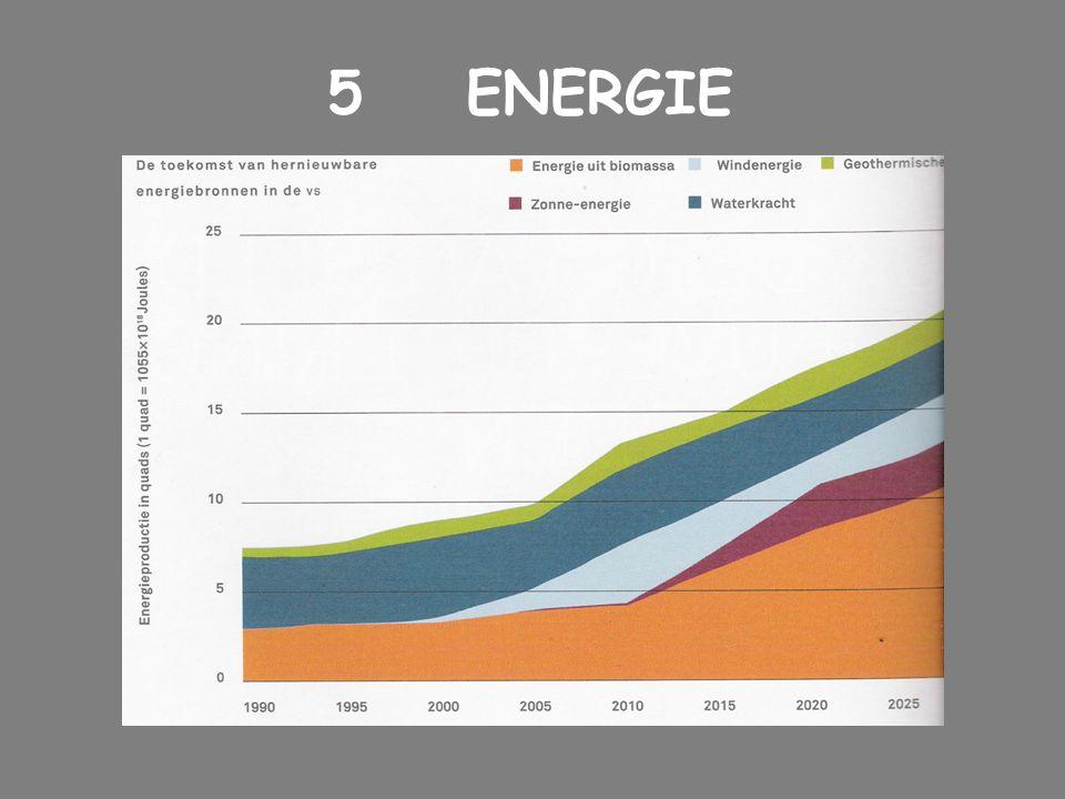 5 ENERGIE Co BTn