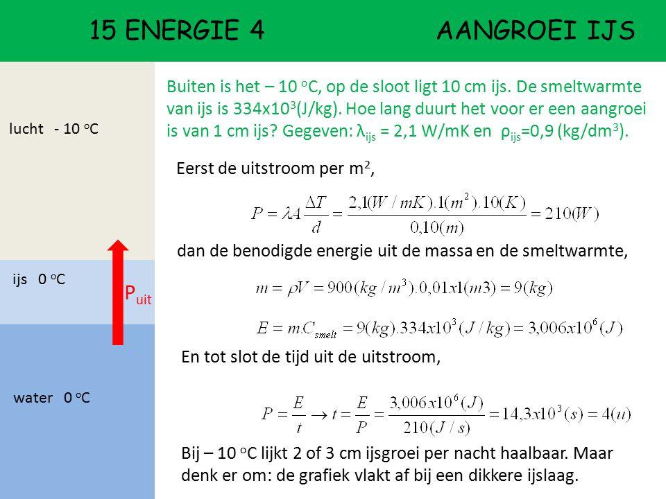 15 ENERGIE 4 aangroei ijs Puit