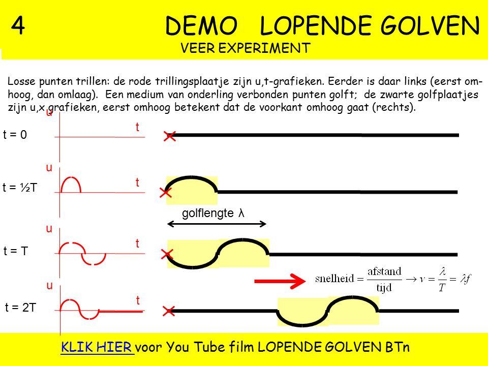 4 DEMO LOPENDE GOLVEN VEER EXPERIMENT