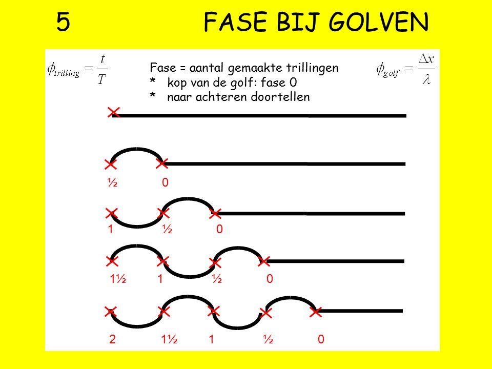 5 FASE BIJ GOLVEN Fase = aantal gemaakte trillingen