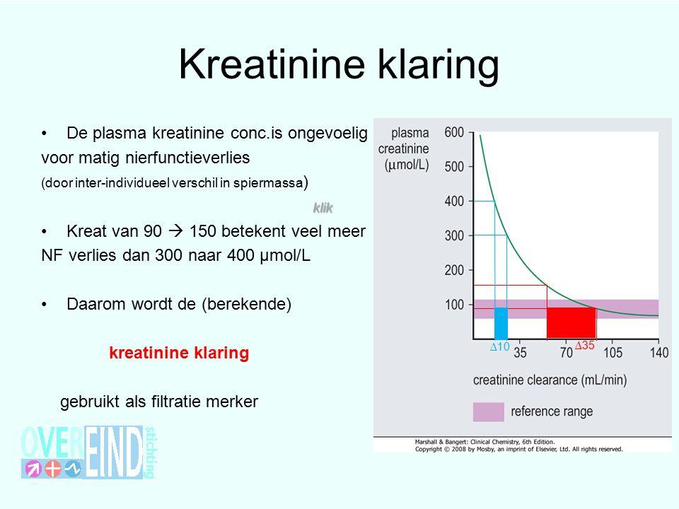 Kreatinine klaring De plasma kreatinine conc.is ongevoelig