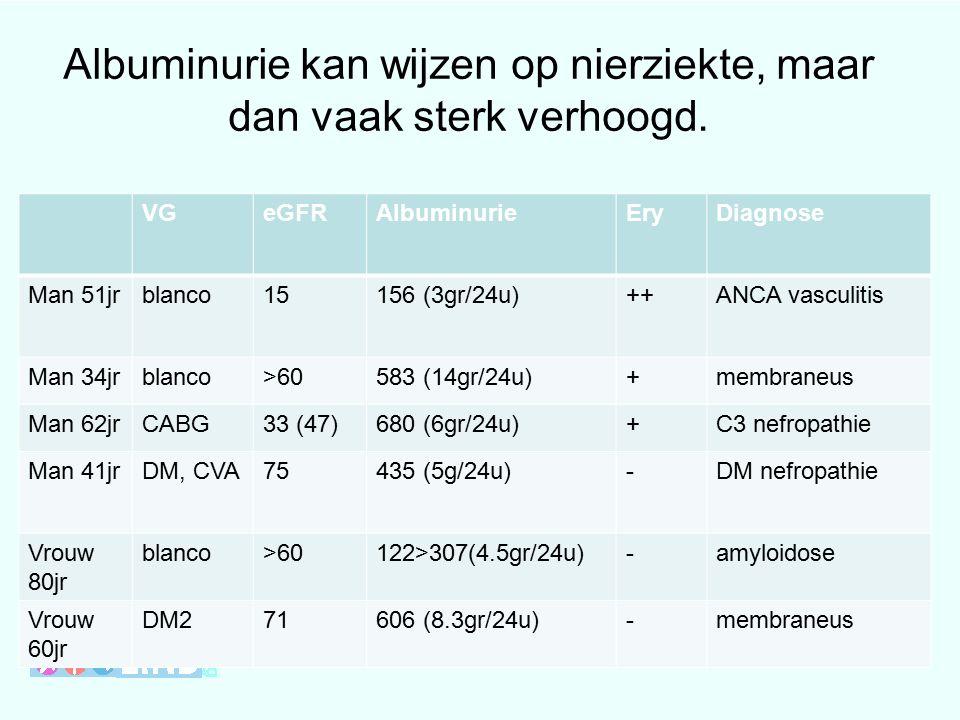 Albuminurie kan wijzen op nierziekte, maar dan vaak sterk verhoogd.