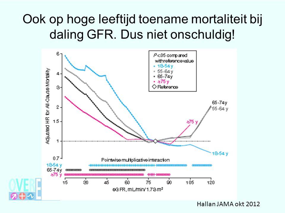 Ook op hoge leeftijd toename mortaliteit bij daling GFR