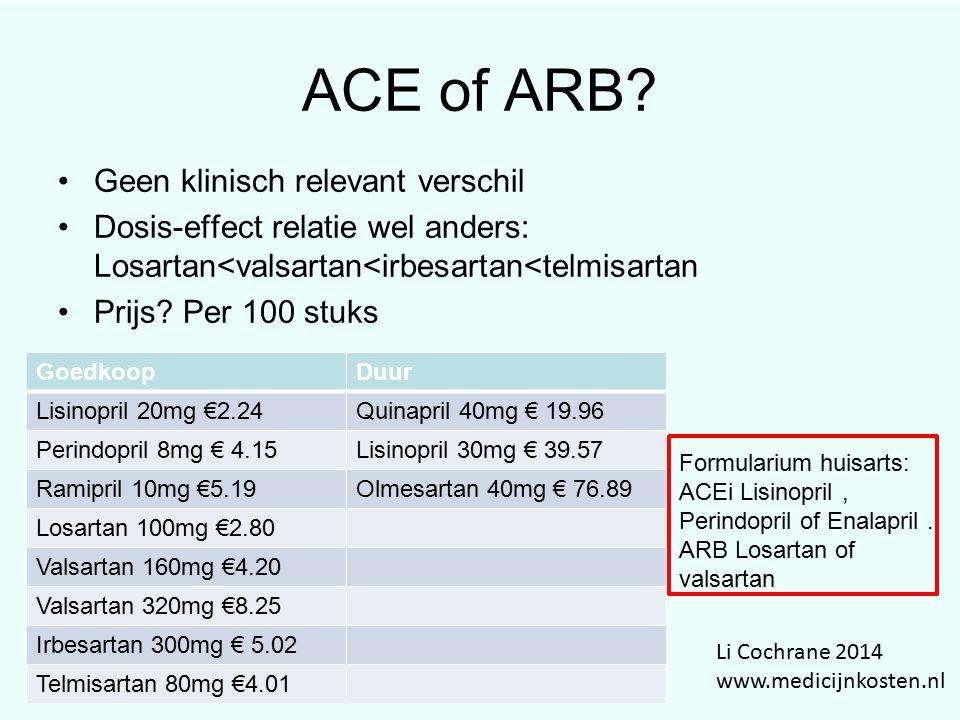 ACE of ARB Geen klinisch relevant verschil