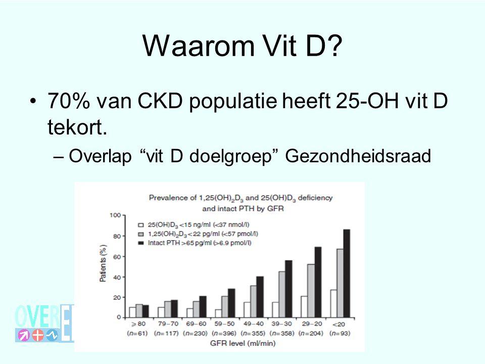 Waarom Vit D 70% van CKD populatie heeft 25-OH vit D tekort.