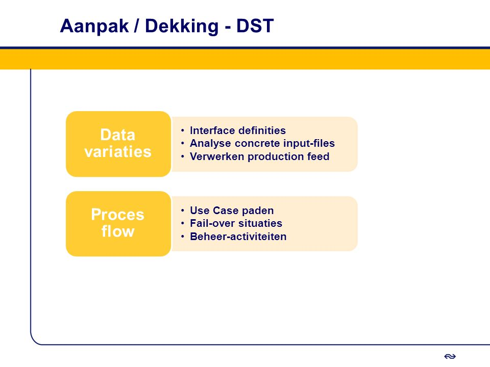Aanpak / Dekking - DST Data variaties Proces flow Interface definities