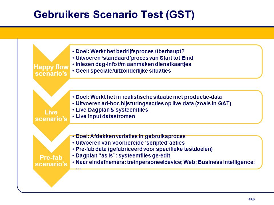 Gebruikers Scenario Test (GST)