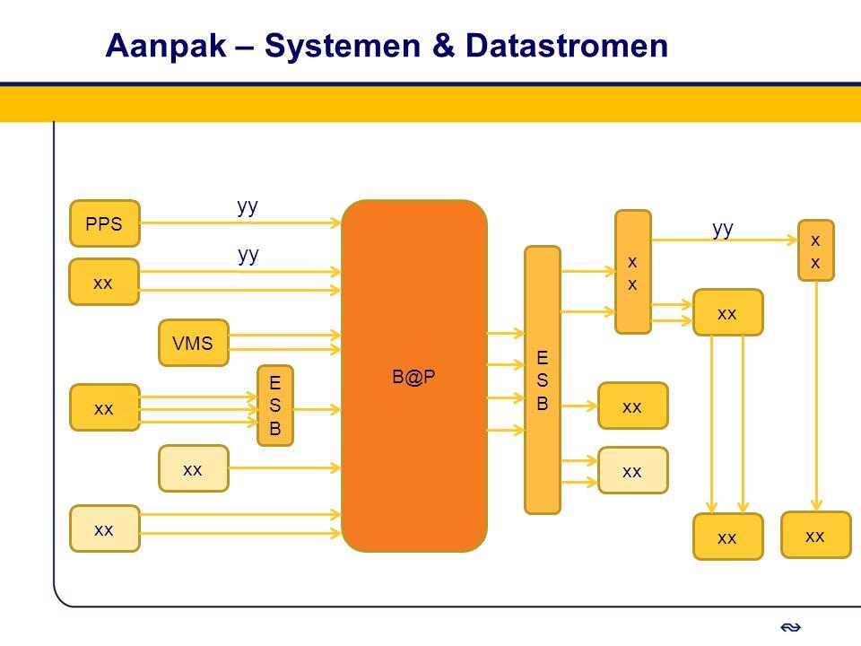Aanpak – Systemen & Datastromen