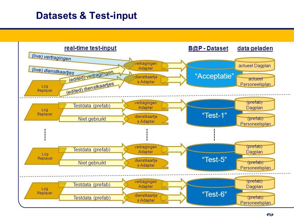 Datasets & Test-input Acceptatie Test-1 Test-5 Test-6