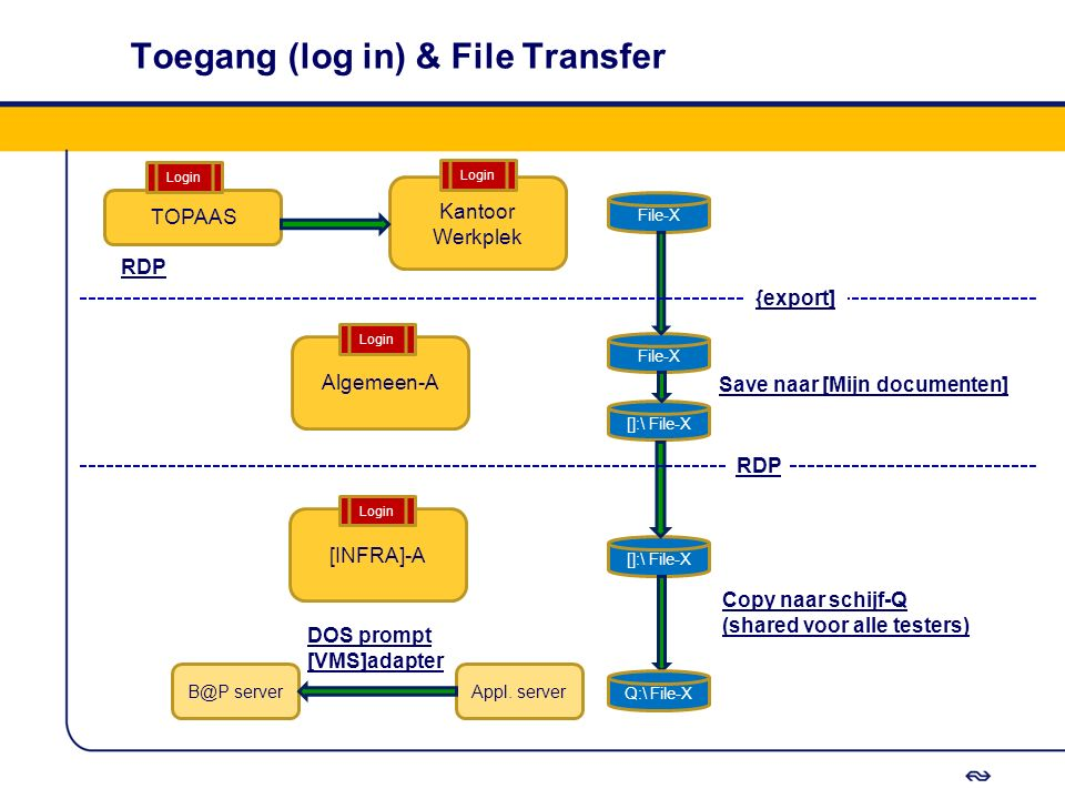 Toegang (log in) & File Transfer