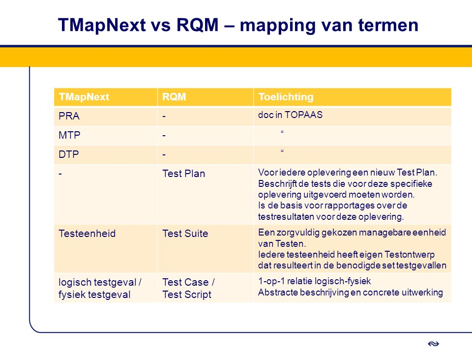 TMapNext vs RQM – mapping van termen