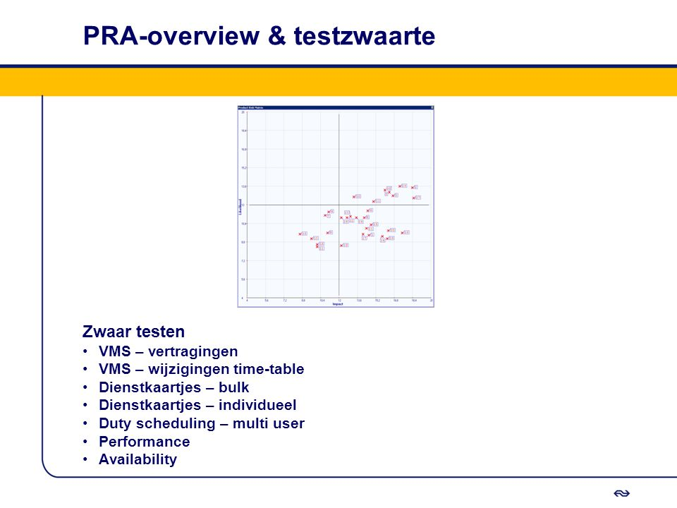 PRA-overview & testzwaarte