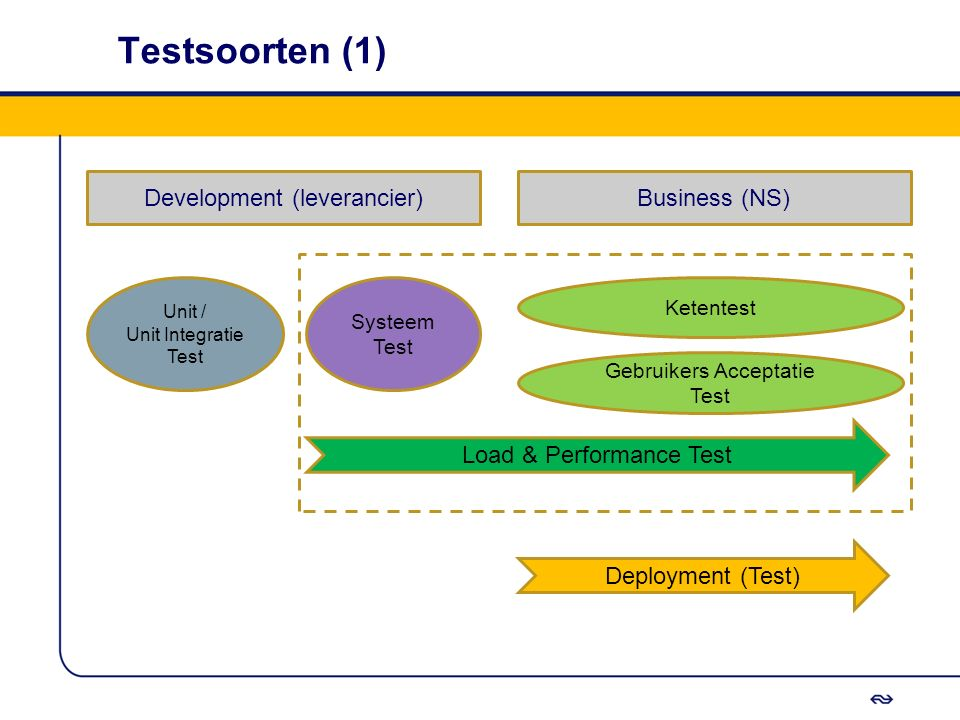 Testsoorten (1) Development (leverancier) Business (NS)