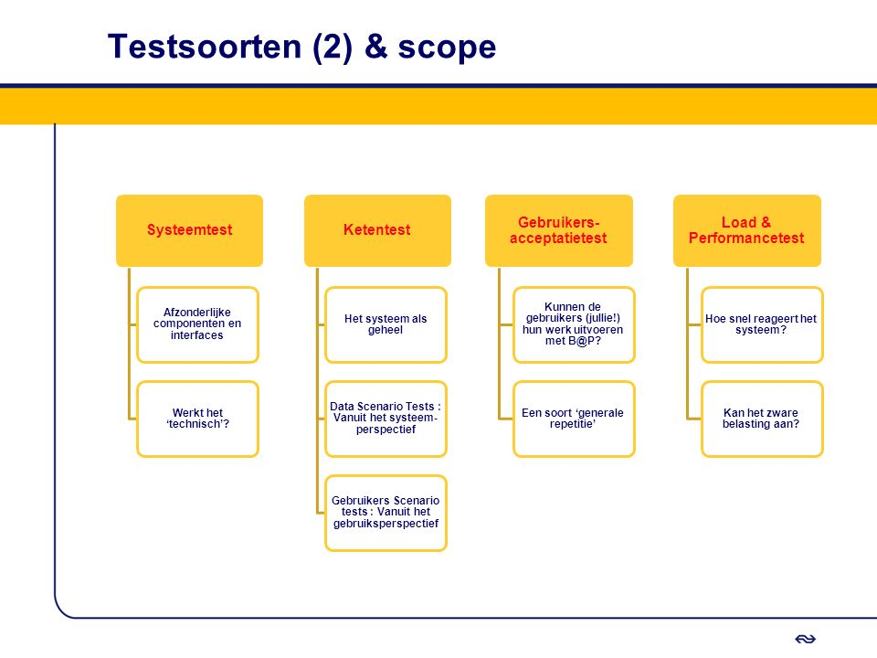 Testsoorten (2) & scope Systeemtest Ketentest