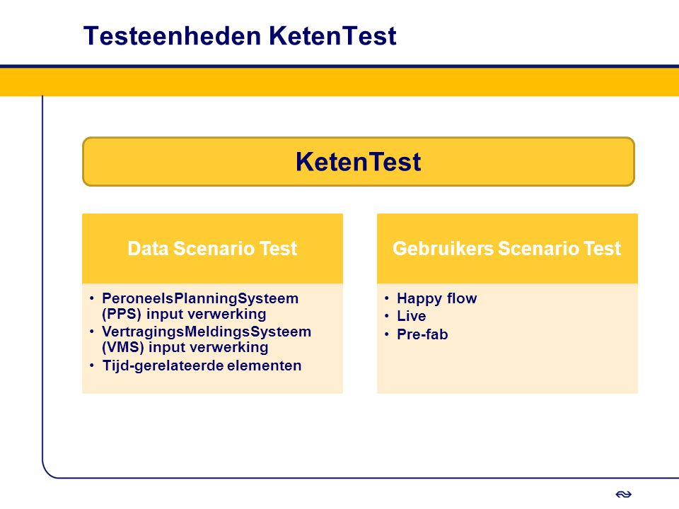 Testeenheden KetenTest