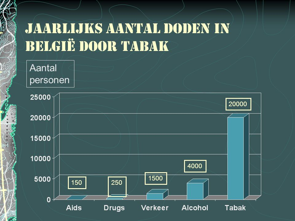 Jaarlijks aantal doden in België door tabak