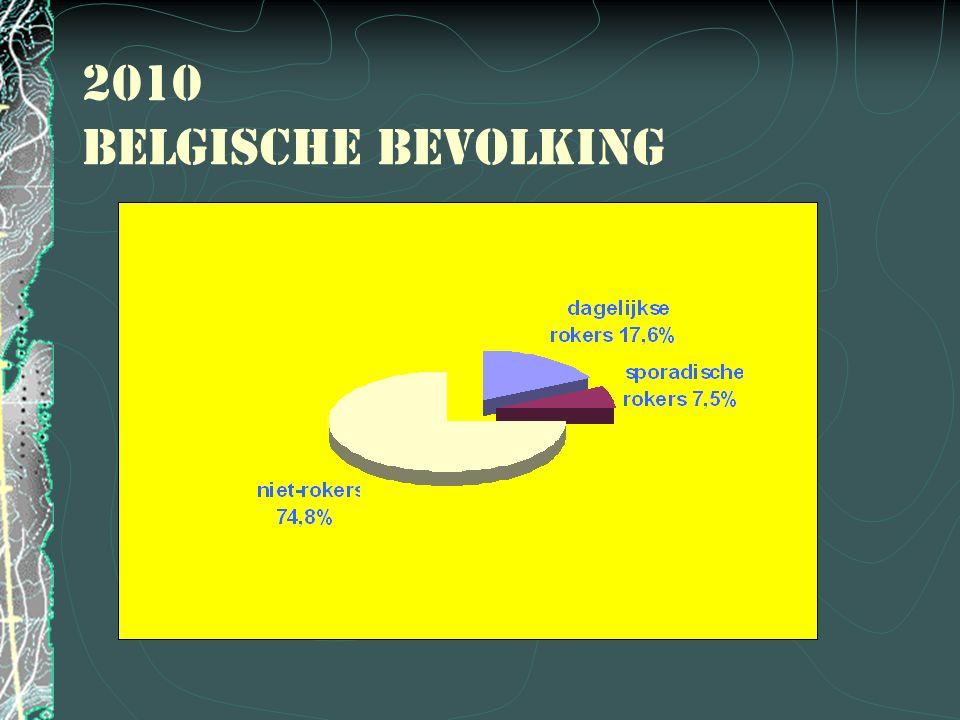 2010 Belgische bevolking