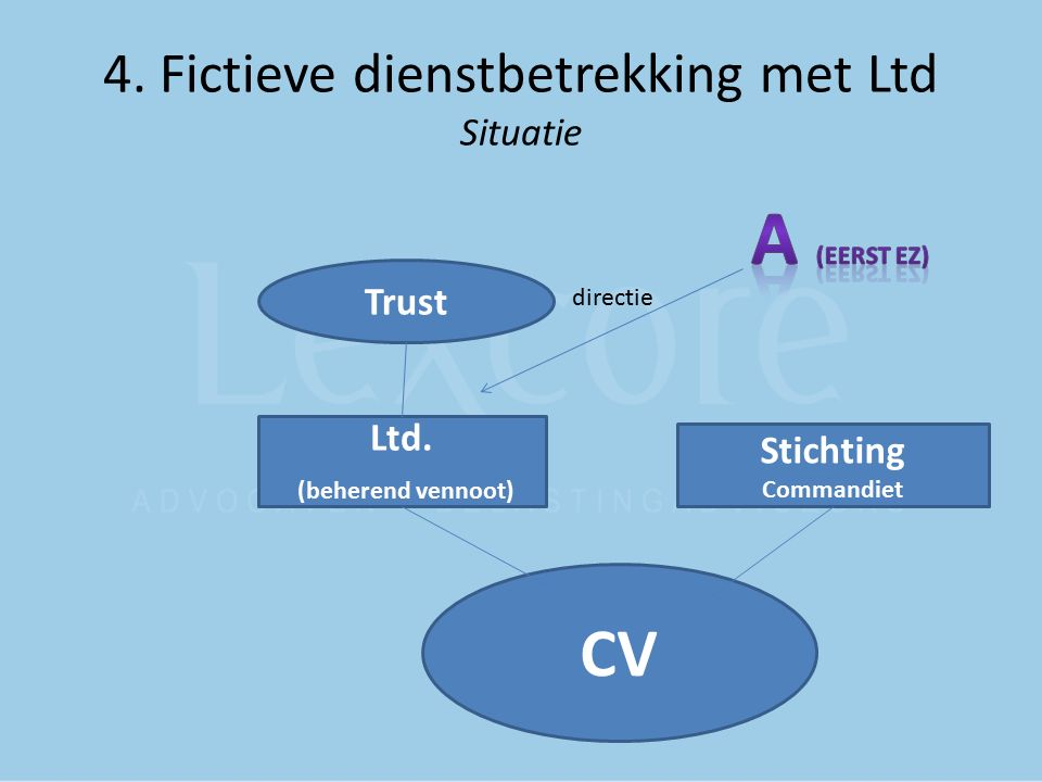 4. Fictieve dienstbetrekking met Ltd Situatie