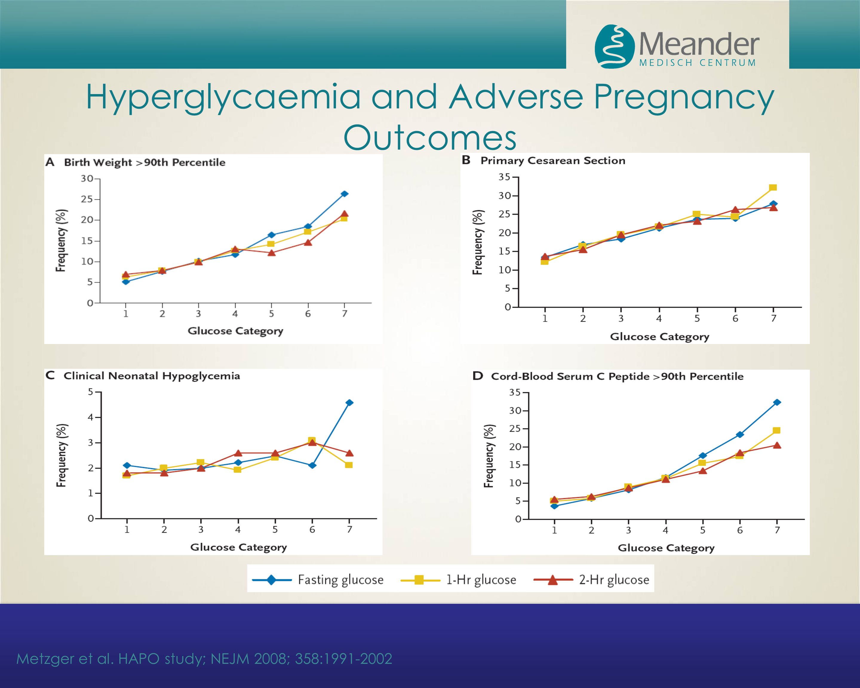 Hyperglycaemia and Adverse Pregnancy Outcomes