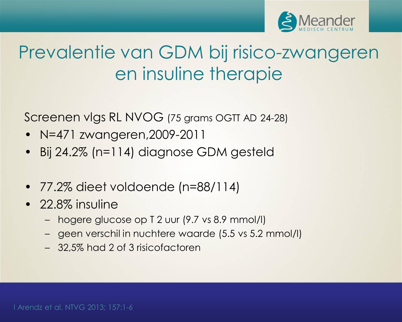 Prevalentie van GDM bij risico-zwangeren en insuline therapie