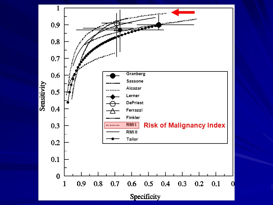 Risk of Malignancy Index