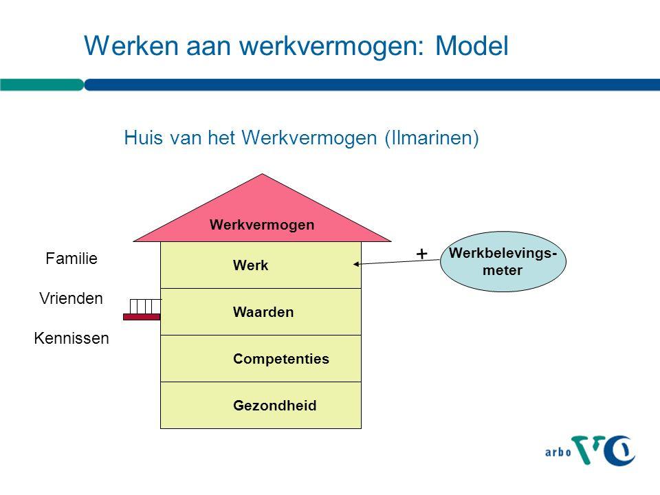 Werken aan werkvermogen: Model