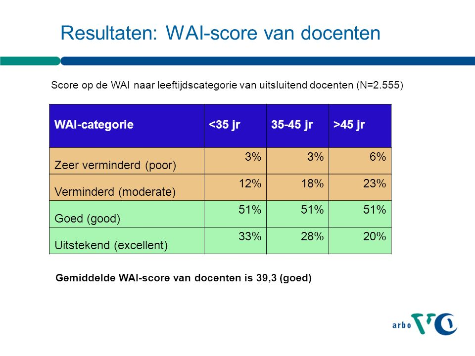 Resultaten: WAI-score van docenten