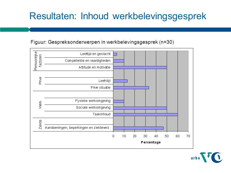 Resultaten: Inhoud werkbelevingsgesprek