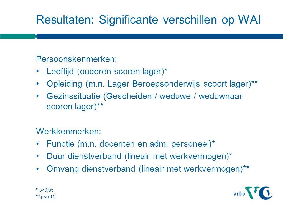 Resultaten: Significante verschillen op WAI