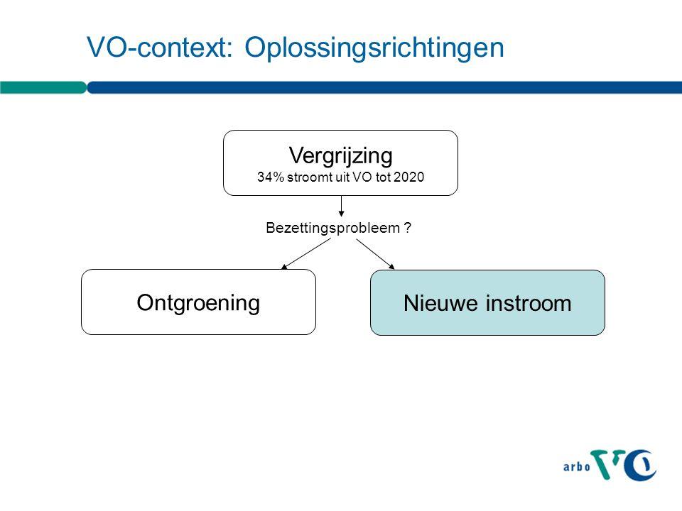 VO-context: Oplossingsrichtingen