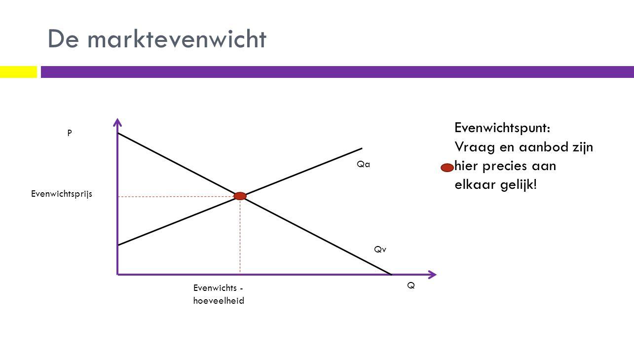 De marktevenwicht Evenwichtspunt: Vraag en aanbod zijn hier precies aan elkaar gelijk! P. Qa. Evenwichtsprijs.