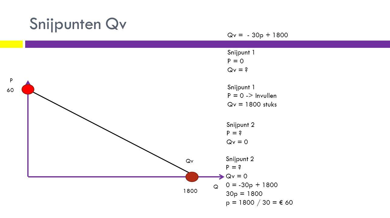 Snijpunten Qv Qv = - 30p + 1800 Snijpunt 1 P = 0 Qv =