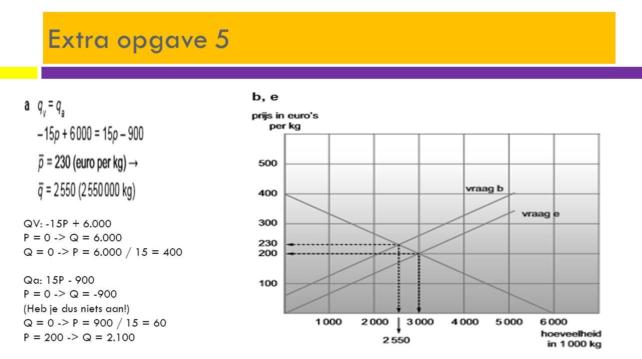 Extra opgave 5 QV: -15P + 6.000 P = 0 -> Q = 6.000 Q = 0 -> P = 6.000 / 15 = 400.