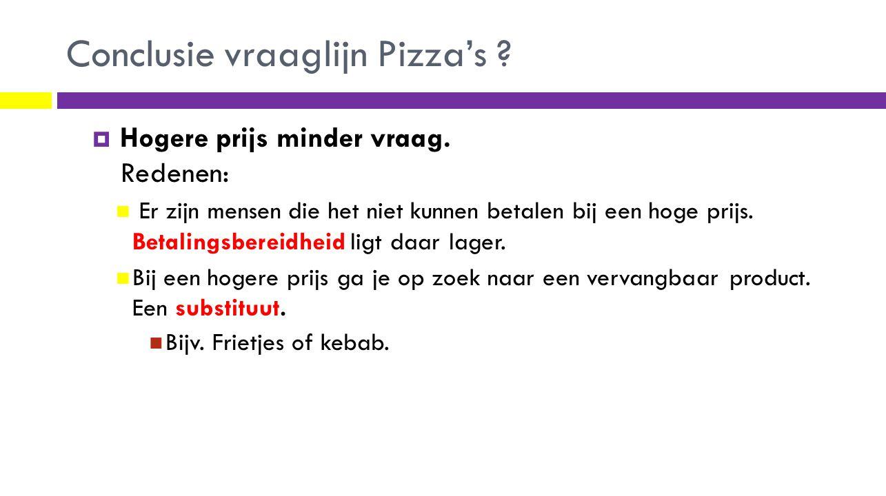 Conclusie vraaglijn Pizza's