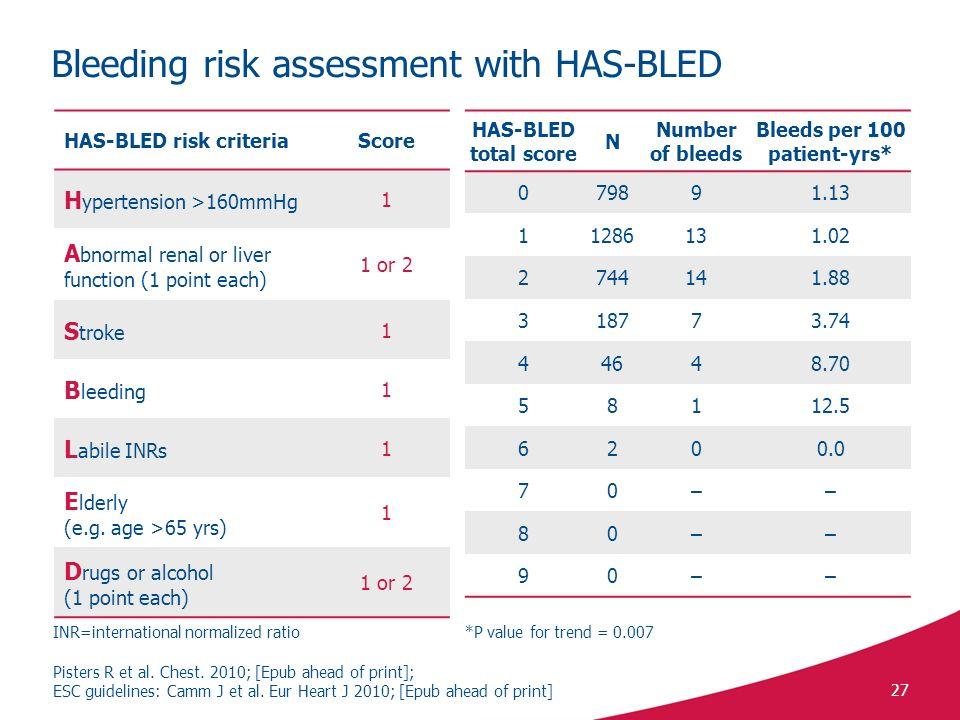 Bleeding risk assessment with HAS-BLED
